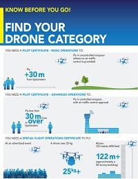 KNOW BEFORE YOU GO- FIND YOUR DRONE CATEGORY